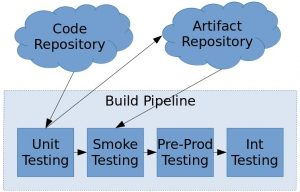 Example of build pipeline