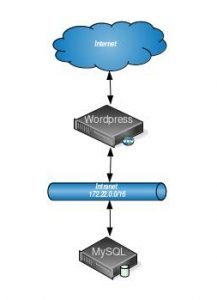 Network model. WordPress application server connects to Internet and intranet while MySQL DB only connects to intranet.